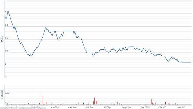 Diễn biến giá cổ phiếu DTL. Nguồn: VNDirect.
