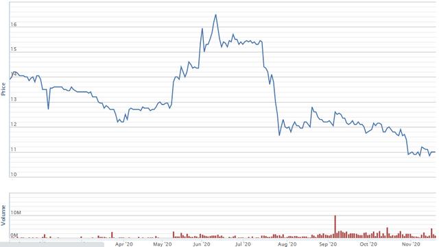 Diễn biến giá cổ phiếu HNG từ đầu năm. Nguồn: VNDirect.