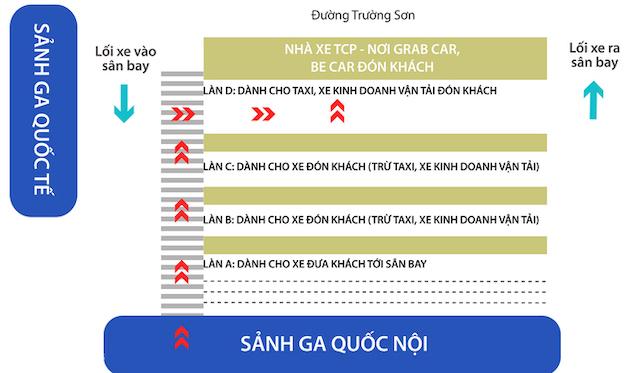 Điều chỉnh về các làn đường đón trả khách ở ga quốc nội sân bay Tân Sơn Nhất. Đồ họa: Thanh Huyền.