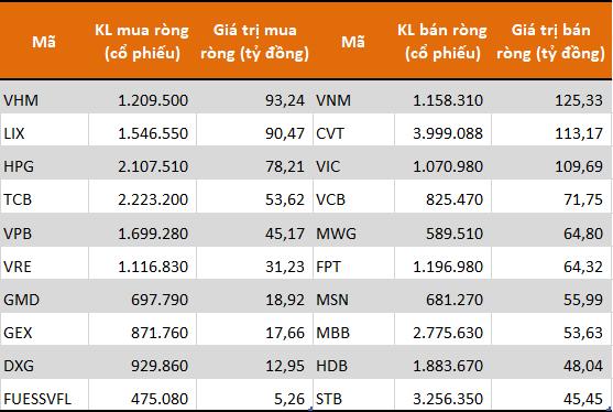 10 cổ phiếu có giá trị mua (bán) ròng mạnh nhất của khối tự doanh. Nguồn: FiinPro. Đơn vị: Tỷ đồng.