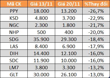 Top 10 cổ phiếu giảm mạnh nhất HNX.