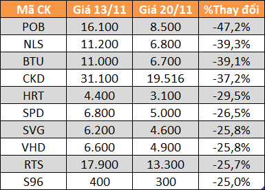 Top 10 cổ phiếu giảm mạnh nhất UPCoM.