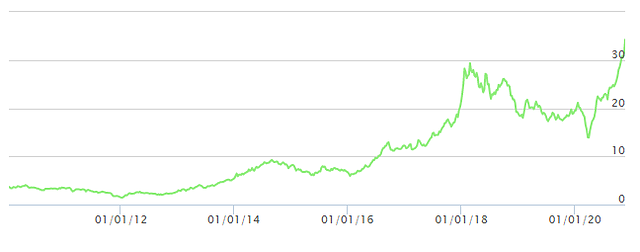 Diễn biến giao dịch cổ phiếu HPG. Nguồn: FPTS.