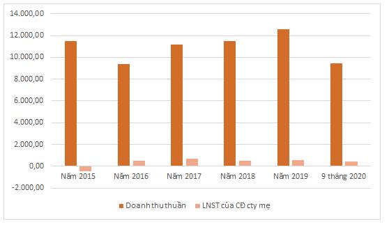KQKD của Điện lực TKV 5 năm qua. Đơn vị: tỷ đồng, %.