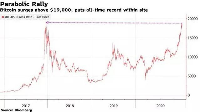Diễn biến giá tiền ảo Bitcoin - Nguồn: Bloomberg.