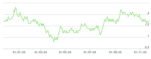 Diễn biến giá cổ phiếu MPT. Nguồn: FPTS.