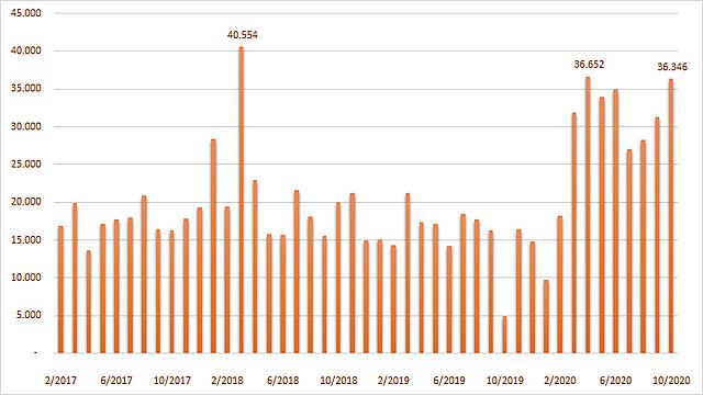 Lượng mở mới tài khoản giao dịch chứng khoán của nhà đầu tư cá nhân trong nước theo tháng. Đơn vị: Tài khoản.