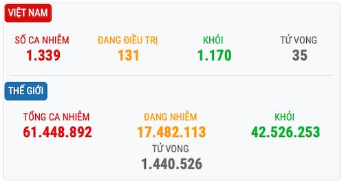 Tình hình dịch Covid-19 ở Việt Nam và thế giới.