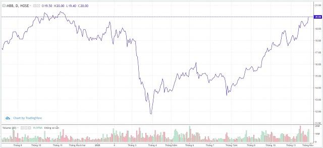 Diễn biến cổ phiếu MBB từ đầu năm. Nguồn: FPTS.