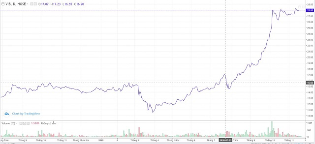 Diễn biến cổ phiếu VIB. Nguồn: FPTS.