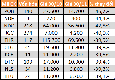 10 cổ phiếu giảm giá mạnh nhất sàn UPCoM tháng 11. Đơn vị: Đồng/cp.
