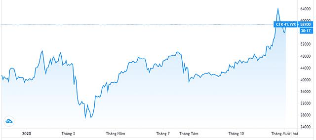 Diễn biến giá cổ phiếu CTR. Nguồn: Tradingview