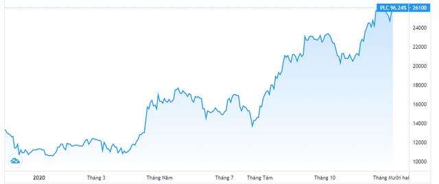 Diễn biến giao dịch cổ phiếu PLC. Nguồn: Tradingview.