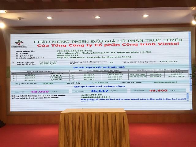 Kết quả đấu giá cổ phần CTR do Viettel sở hữu. Ảnh: Bình An.