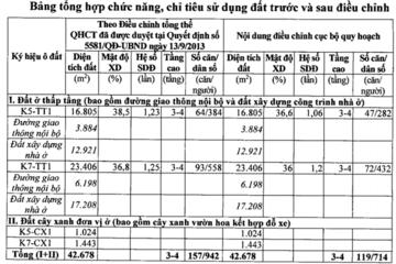 Hà Nội điều chỉnh cục bộ Quy hoạch 1/500 khu trung tâm đô thị Tây Hồ Tây gần 4,3 ha