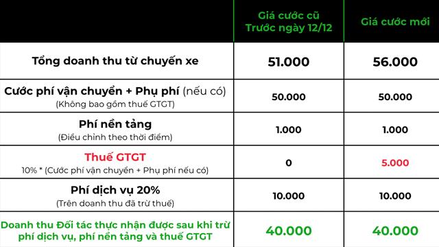 Gojek cũng tăng 8-10% giá cước bù thuế VAT