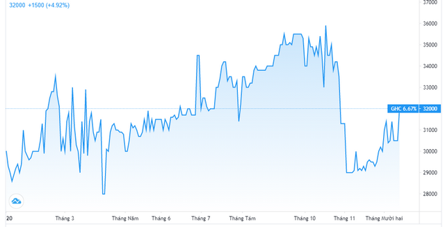 Diễn biến giá cổ phiếu GHC. Nguồn: Tradingview.