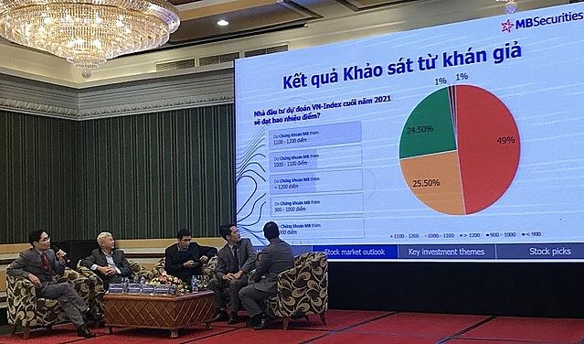 Kết quả khảo sát nhà đầu tư dự đoán mức điểm của VN-Index cuối năm 2021.