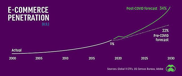 Tỷ lệ xâm nhập thương mại điện tử tại Mỹ. Từ 2000-2020 là số liệu thực tế (năm 2020 đạt 11%). Sau đó là số liệu dự báo: trước Covid-19, dự báo đến 2030 đạt 22%; có Covid-19, dự báo đến 2030 đạt 34% - Nguồn: Signals.