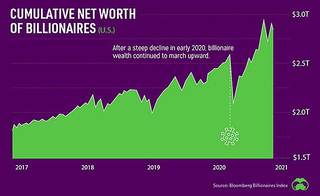 Tổng tài sản của các tỷ phú ở Mỹ - Đơn vị: nghìn tỷ USD. Sau khi giảm mạnh vào đầu năm 2020, tổng tài sản của giới tỷ phú Mỹ tăng còn mạnh hơn trước - Nguồn: Bloomberg/Signals.