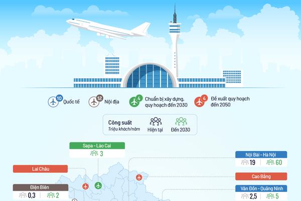 Mạng lưới sân bay Việt Nam dự kiến đến năm 2030