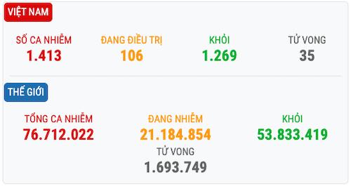 Tình hình dịch Covid-19 tại Việt Nam và thế giới.