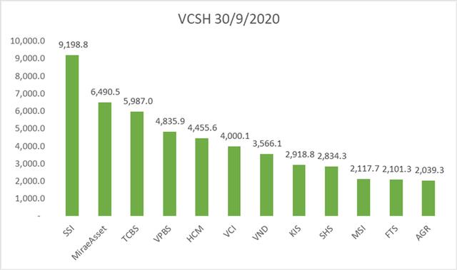SSI là công ty chứng khoán có vốn chủ sở hữu lớn nhất thị trường, đạt 9.198,8 tỷ đồng tại thời điểm 30/9/2020