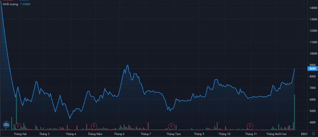Diễn biến giá cổ phiếu VRC. Nguồn: Tradingview.