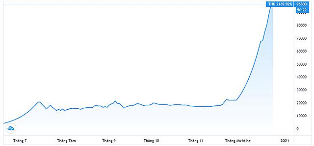Diễn biến giá cổ phiếu THD. Nguồn: Tradingview.