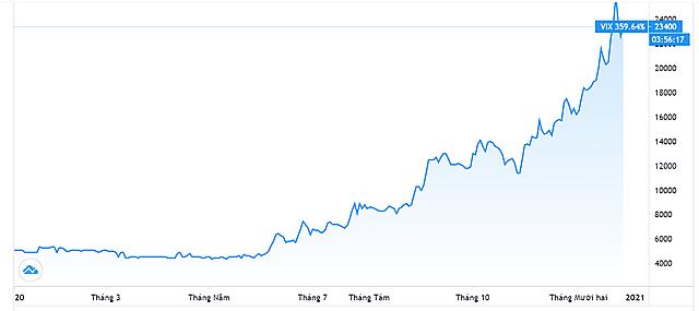 Diễn biến giá cổ phiếu VIX. Nguồn: Tradingview.