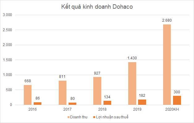 dhc-dieu-chinh-2625-1608885845.png
