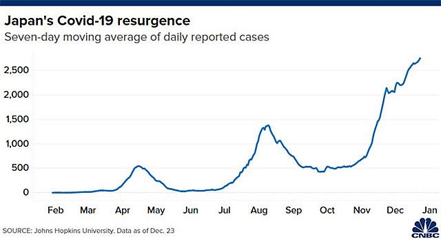 Diễn biến số ca nhiễm Covid-19 hàng ngày tính theo bình quân 7 ngày ở Nhật Bản từ đầu năm tới nay - Nguồn: Johns Hopkins/CNBC.