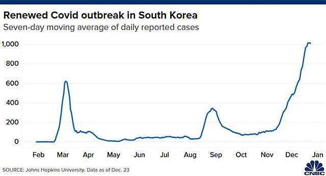Diễn biến số ca nhiễm Covid-19 hàng ngày tính theo bình quân 7 ngày ở Hàn Quốc từ đầu năm tới nay - Nguồn: Johns Hopkins/CNBC.