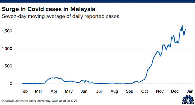 Diễn biến số ca nhiễm Covid-19 hàng ngày tính theo bình quân 7 ngày ở Malaysia từ đầu năm tới nay - Nguồn: Johns Hopkins/CNBC.