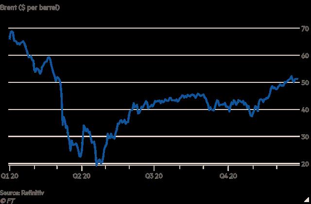 Diễn biến giá dầu Brent từ đầu năm.