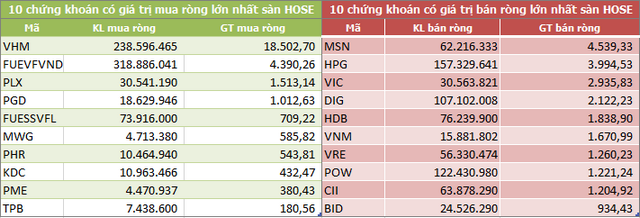 10 cổ phiếu có giá trị mua/bán ròng lớn nhất sàn HoSE. Đơn vị: Tỷ đồng.