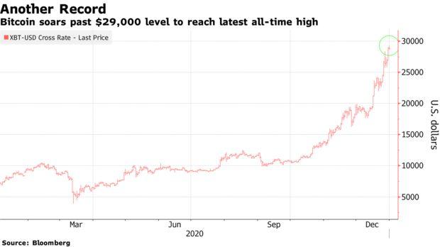 Diễn biến giá Bitcoin kể từ đầu năm 2020.