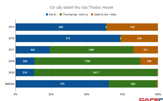 co-cau-doanh-thu-cua-thuduc-ho-4005-1529