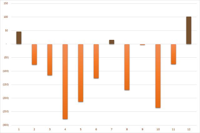 Giá trị mua/bán ròng của khối ngoại sàn UPCoM theo tháng trong năm 2020. Đơn vị: Tỷ đồng.