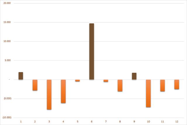 Giá trị mua/bán ròng của khối ngoại sàn HoSE theo tháng trong năm 2020. Đơn vị: Tỷ đồng.