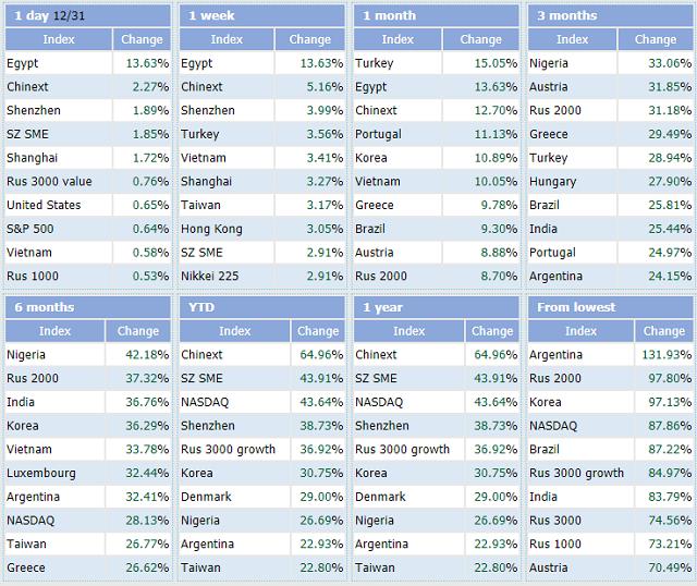 Top các thị trường chứng khoán tăng mạnh nhất thế giới. Nguồn: Indexq.