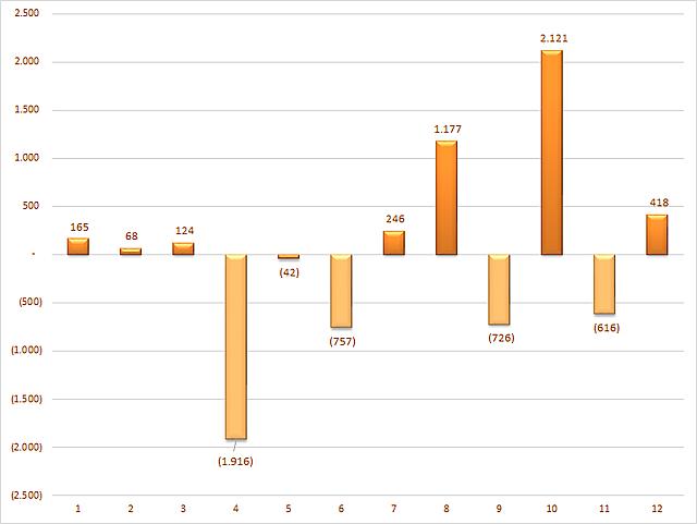 Diễn biến giao dịch của khối tự doanh theo tháng trong năm 2020. Đơn vị: Tỷ đồng.
