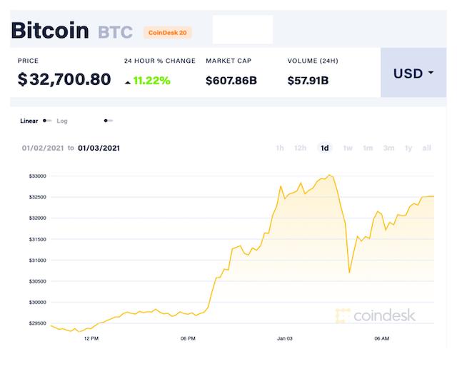 Gía Bitcoin lần đầu vượt ngưỡng 33.000 USD/đồng.