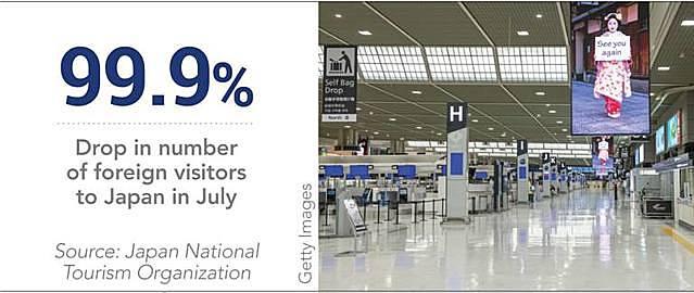 lượng khách du lịch nước ngoài đã giảm tới 99,9% so với cùng kỳ năm trước đó, và là tháng thứ 4 liên tiếp chỉ số này đi xuống.
