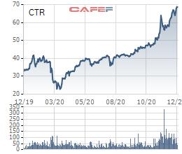 Diễn biến giá cổ phiếu CTR trong 1 năm gần đây.