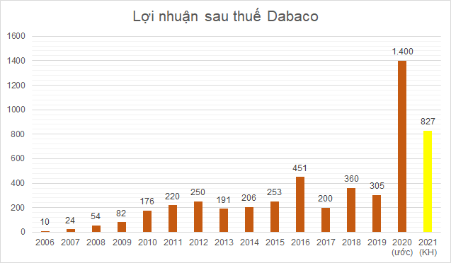 dabaco-202036-6440-1610079660.png