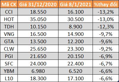 Top 10 cổ phiếu giảm mạnh nhất HoSE.