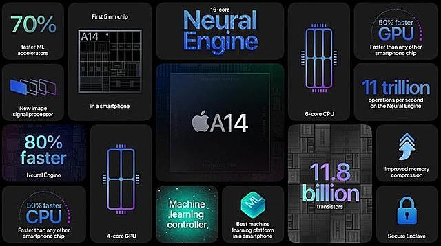 A14 được dự đoán là chip dẫn đầu xu hướng 5nm trong năm nay. ẢNH: APPLE