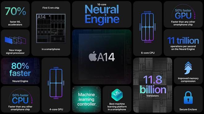 Apple sẽ dẫn đầu thị trường chip 5nm trong năm nay