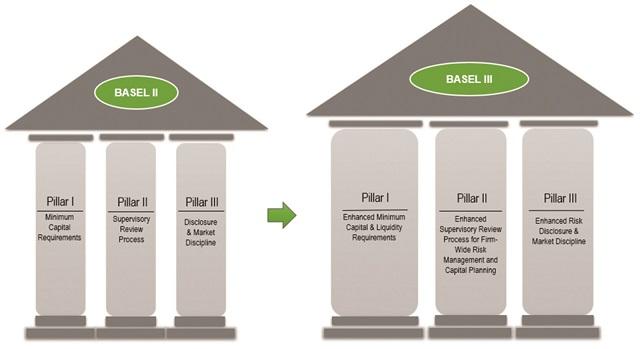 Một vài ngân hàng bắt đầu áp dụng quy chuẩn nâng cao, chuẩn bị để hướng tới Basel III.